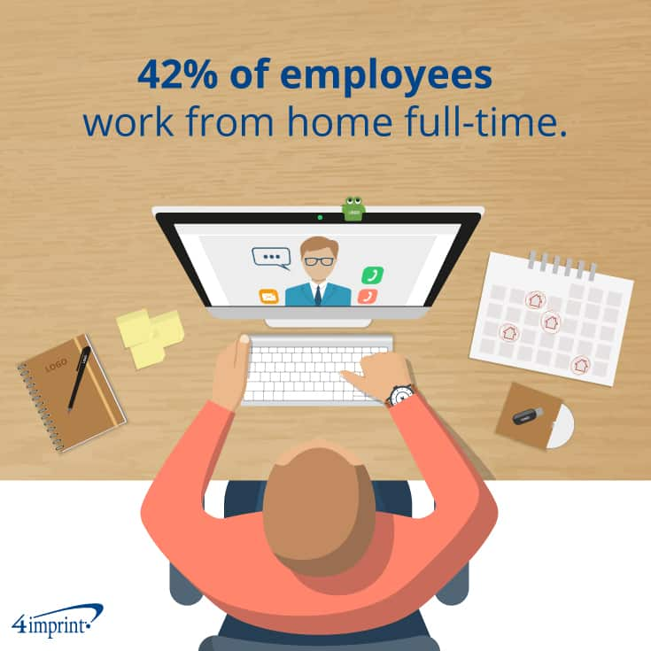 42% of employees work from home full-time.