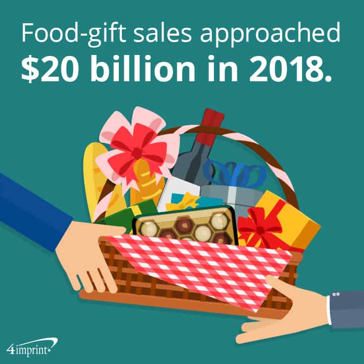 Food-gift sales approached $20 billion in 2018. | Unique corporate gift baskets from 4imprint.