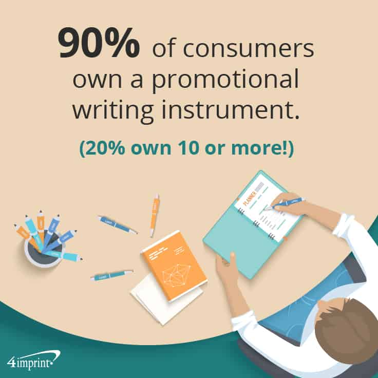 90% of consumers own a promotional writing instrument (20% own 10 or more!).