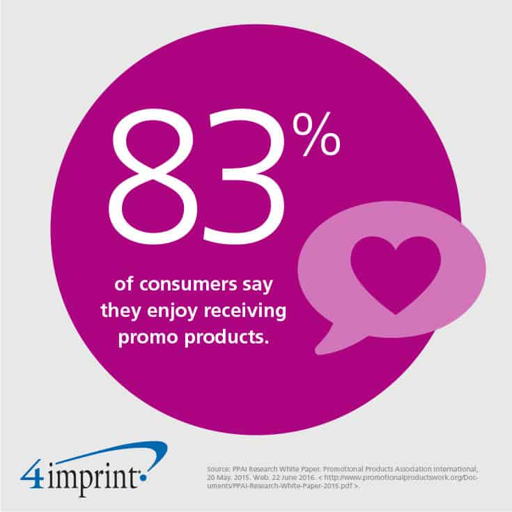 83% of consumers say they enjoy receiving promo products