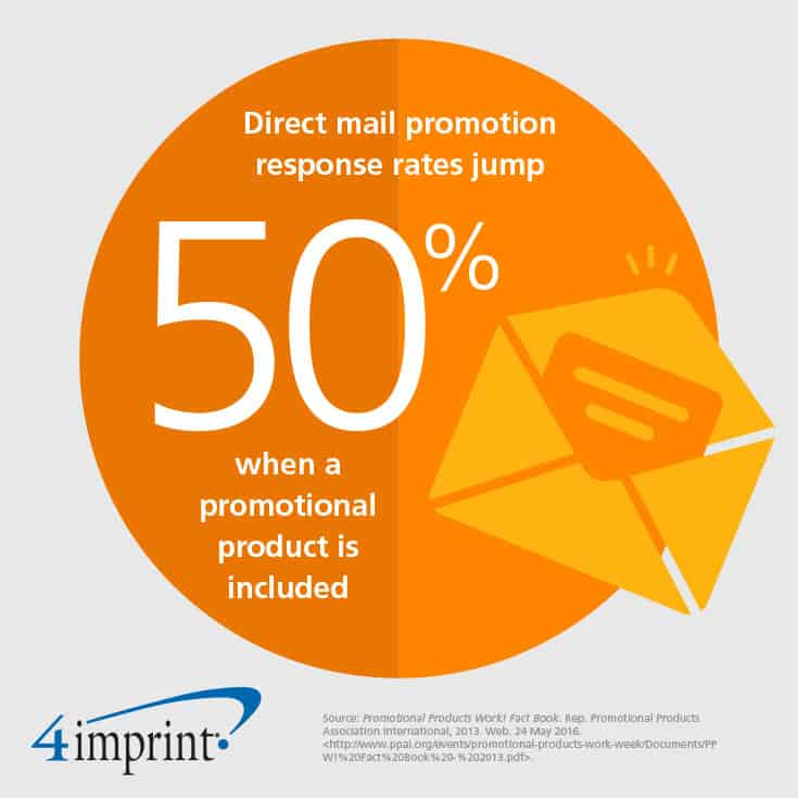 Direct mail response rates jump 50% when a promotional product is included.