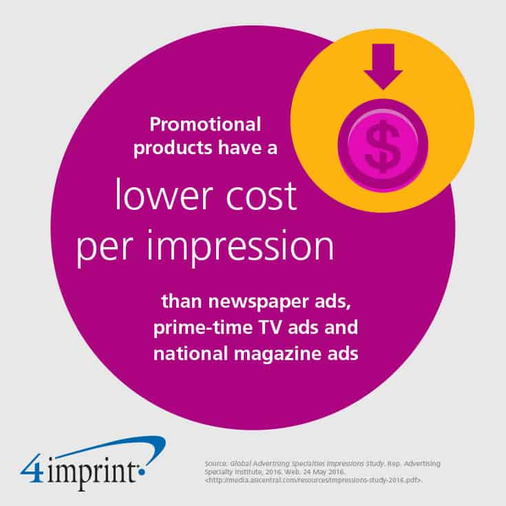 Promotional products have a lower cost per impression than newspaper ads, prime-time TV ads and national magazine ads.
