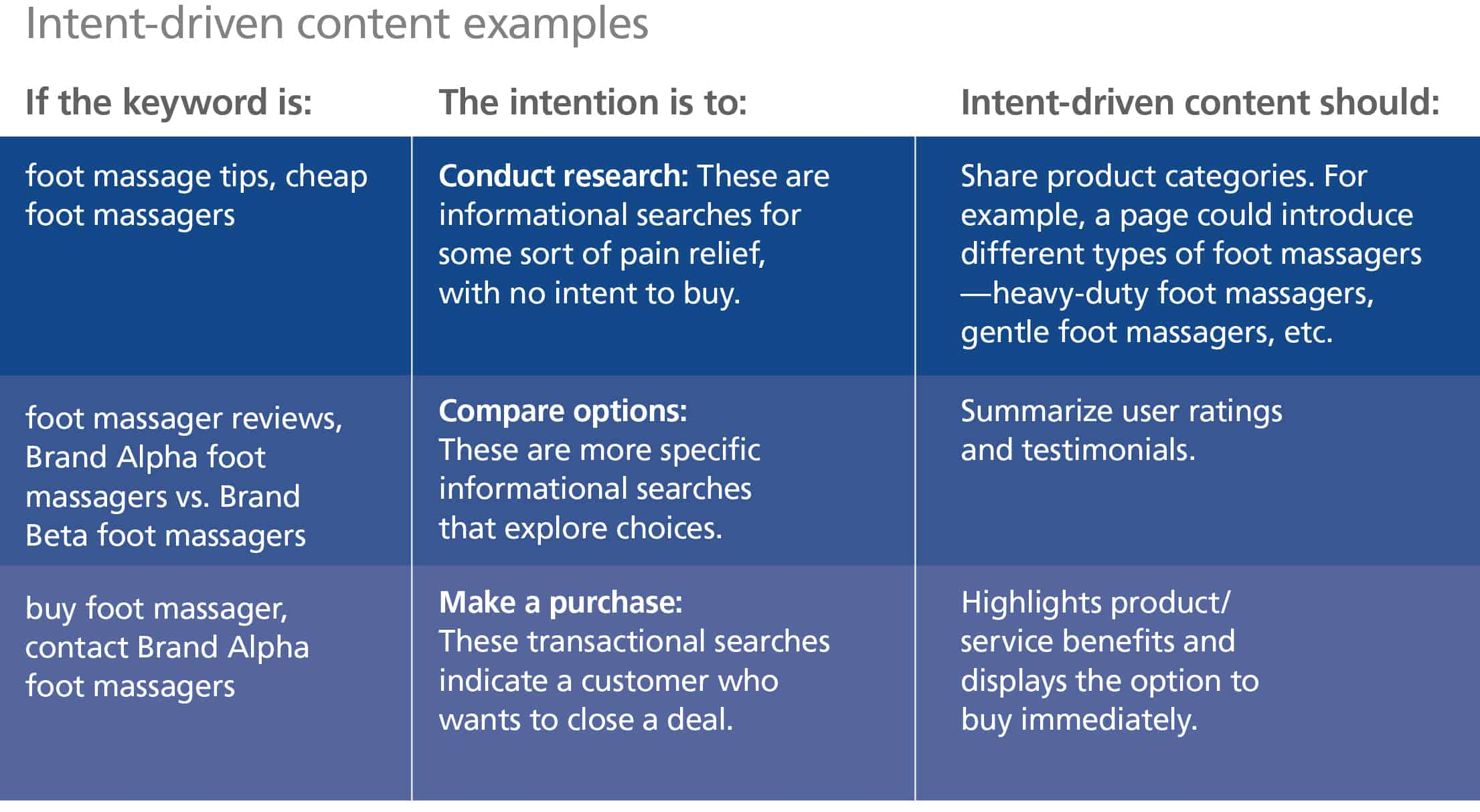 This chart shows intent-driven content examples described in this Blue Paper