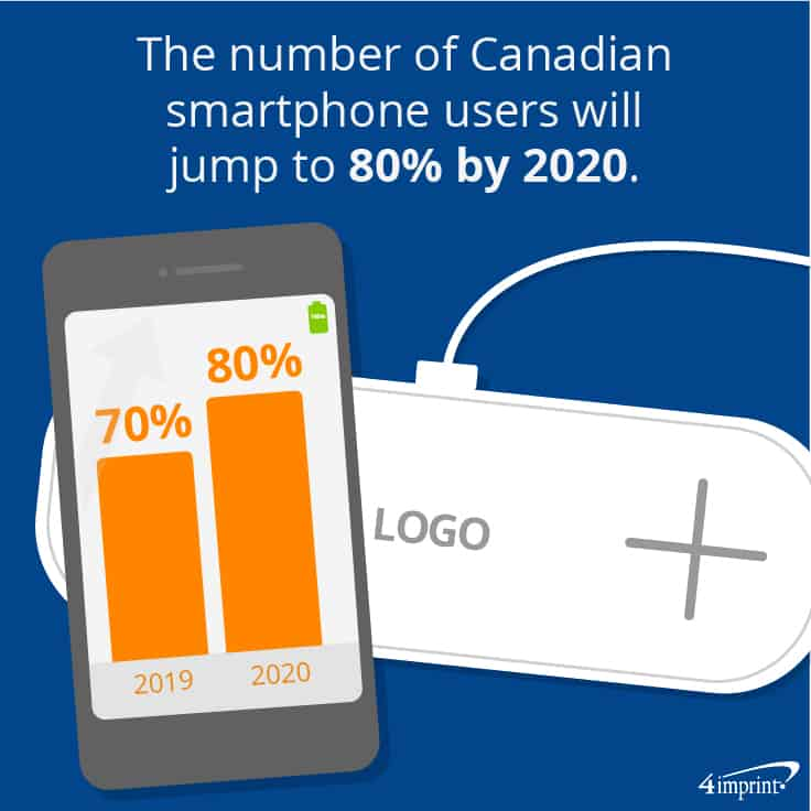 The number of Canadian smartphone users will jump to 80% by 2020. | 4imprint cool new promotional products.