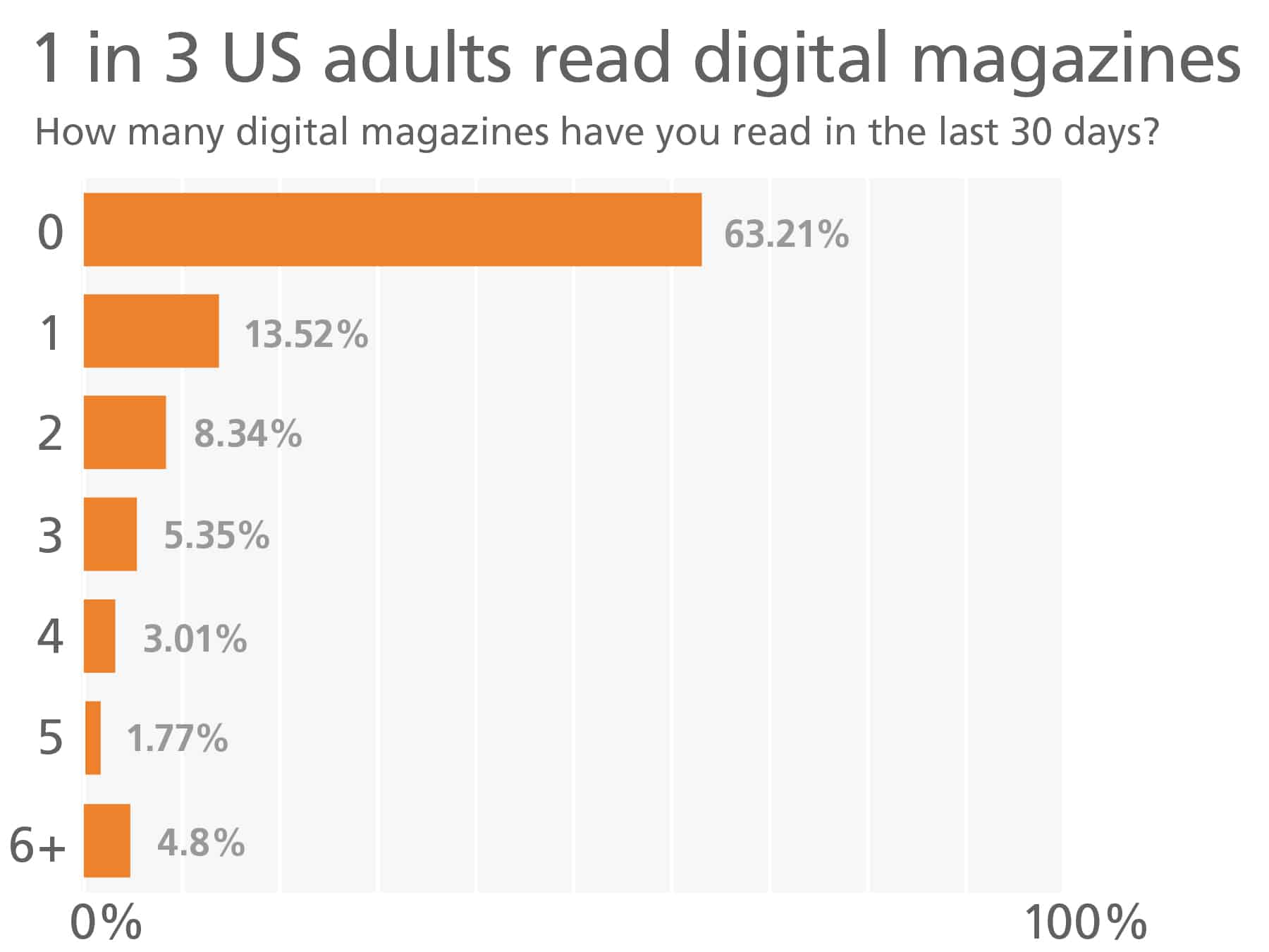 1 in 3 U.S. adults read digital magazines