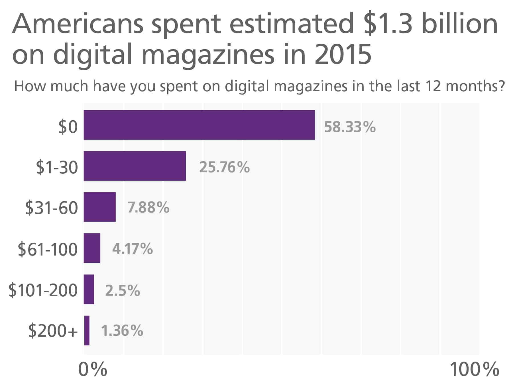 Dollars spent on digital magazines