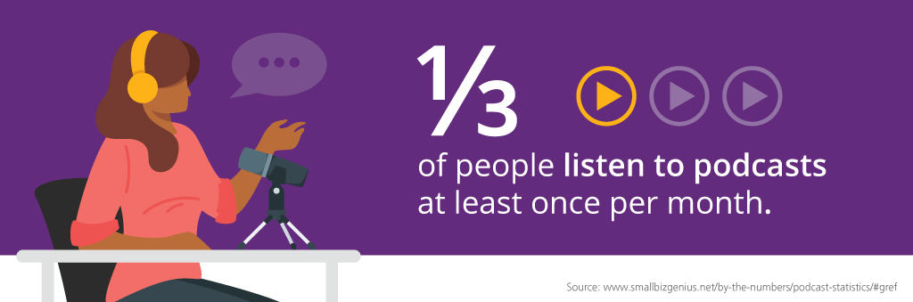 One-third of people listen to podcasts at least once per month.