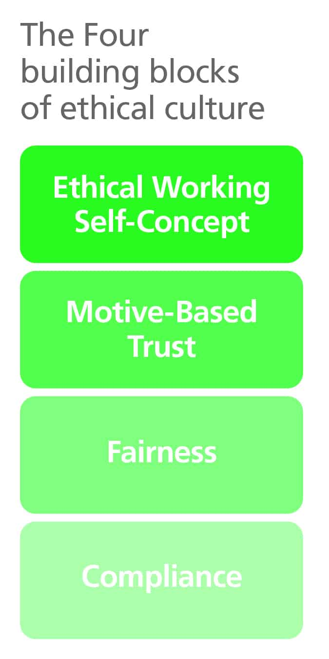 The four building blocks of ethical culture