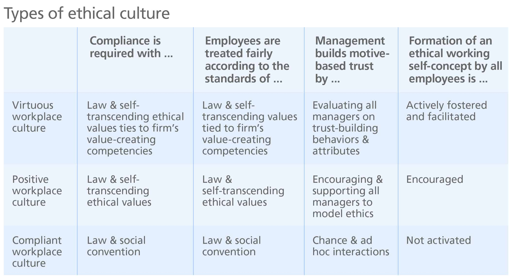 Types of ethical cultures