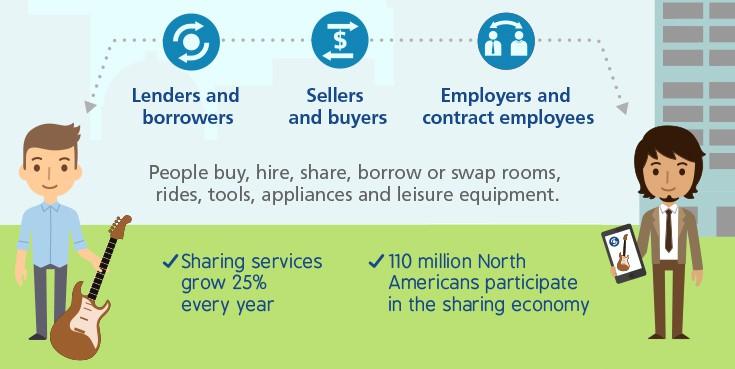 4imprint_SharingEconomy_Infographic_FNL2