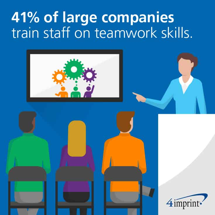 41% of large companies train staff on teamwork skills