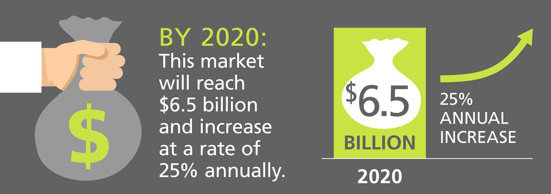 Expect a 25% annual increase in the text analytics market by 2020.