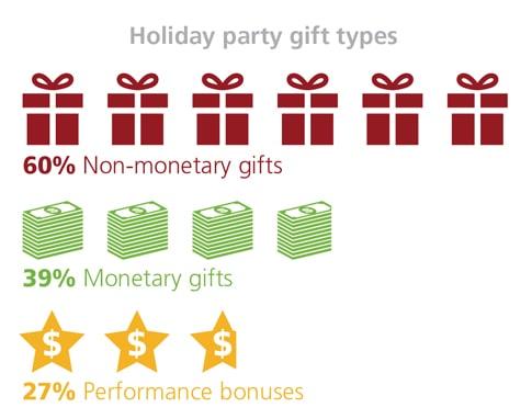60% Non-monetary gifts. 39% Monetary gifts. 27% Performance bonuses.