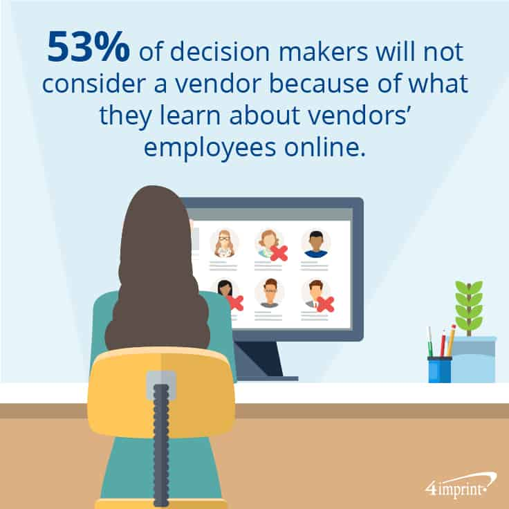 53 percent of decision makers will not consider a vendor because of what they learn about vendor's employees online | 4imprint branded giveaways