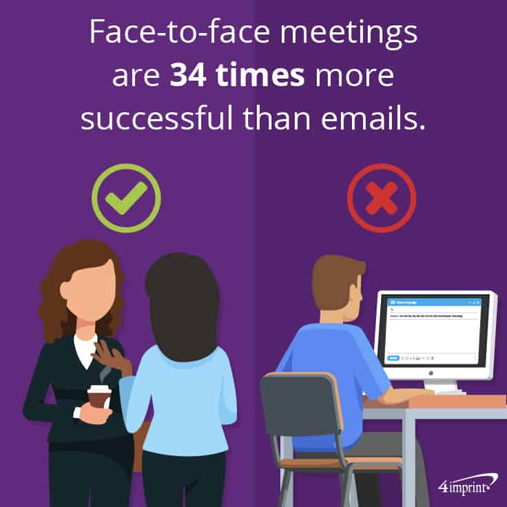 Face-to-face meetings are 34 times more successful than emails.