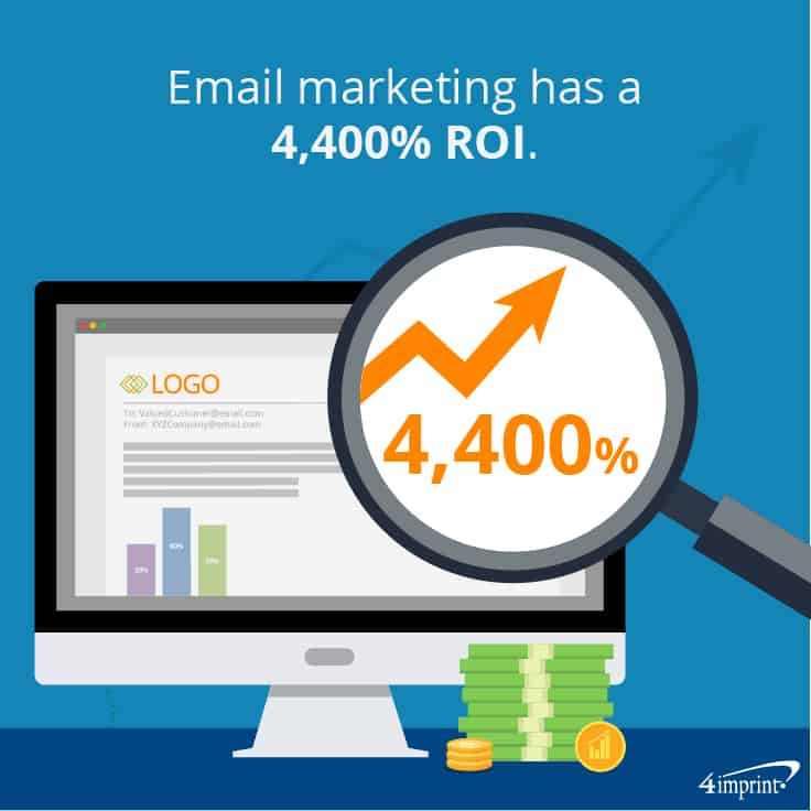 Email marketing has a 4,400% ROI. Combine them with business marketing giveaways to make connections.