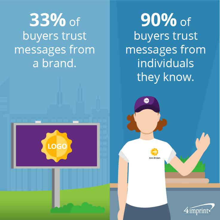 33 percent of buyers trust messages from a brand. 90 percent of buyers trust messages from individuals they know. | 4imprint branded giveaways