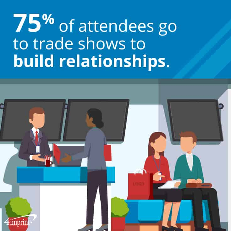 75% of attendees go to trade shows to build relationships. | Share information they can use with these follow-up trade show swag ideas.