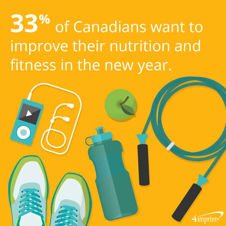 33% of Canadians want to improve their nutrition and fitness in the new year. | 4imprint new-year business gifts.