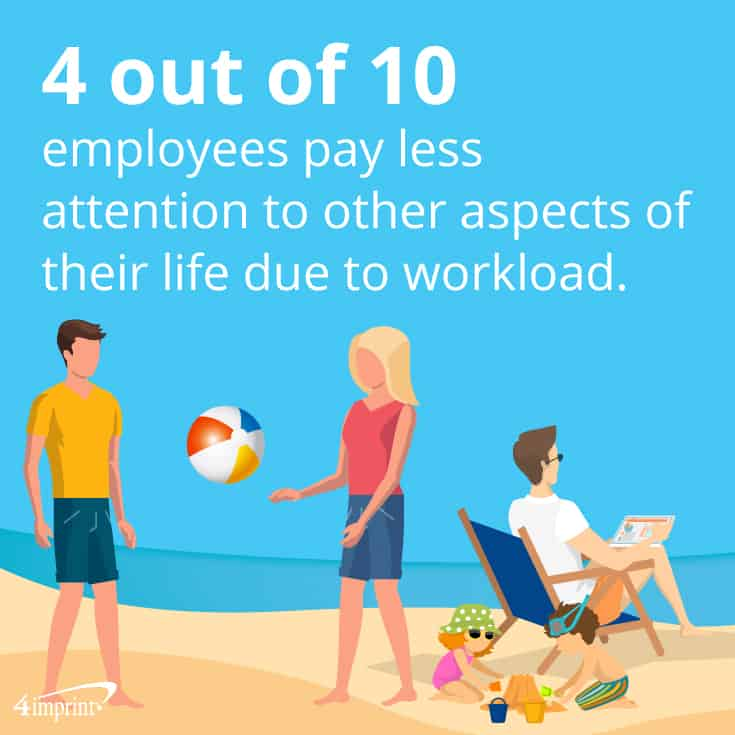 4 out of 10 employees ignore other aspects of their life due to work. | 4imprint new-year gift ideas for clients.