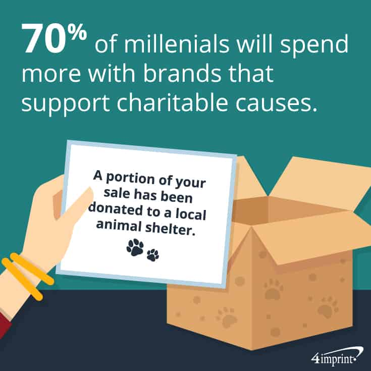 70% of millennials will spend more with brands that support charitable causes. | Pet promotional items from 4imprint.