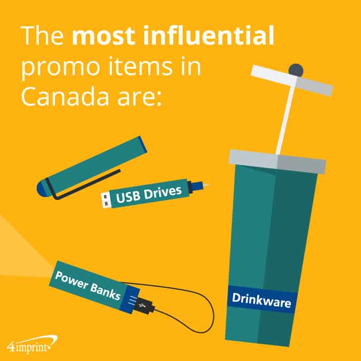 The three most influential promo items in Canada are power banks, USB drives and drinkware. 4imprint creative giveaways.