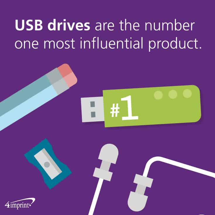 USB drives are the most influential promotional product when it comes to forming opinions about advertisers. A USB drives are creative leave-behinds customers can use.