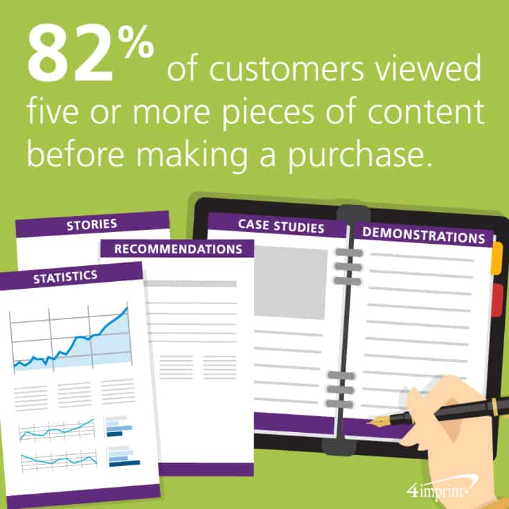 82 percent of customers viewed five or more pieces of content before making a purchase.