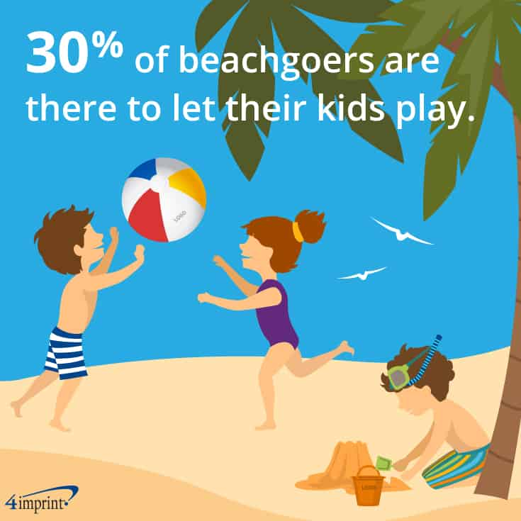 30% of beachgoers are there to let their kids play. | Beach promotional items from 4imprint