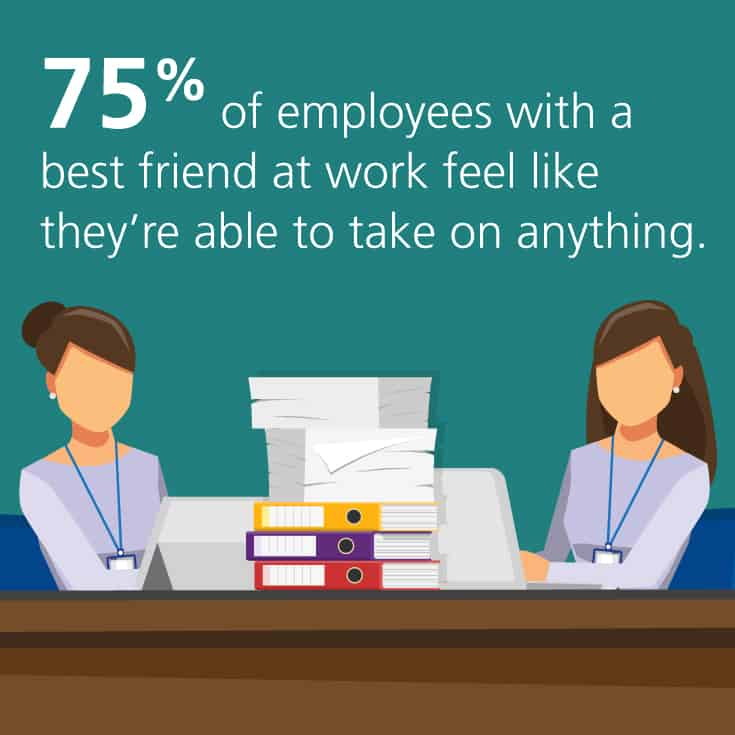 75% of employees with a best friend at work feel like they're able to take on anything.