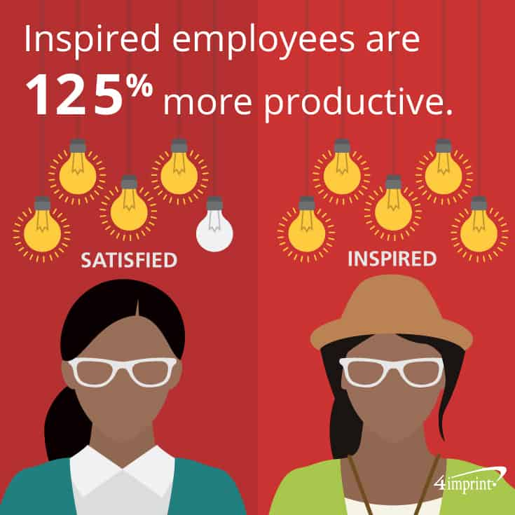 Inspired employees are 125% more productive. 4imprint creative corporate gifts.