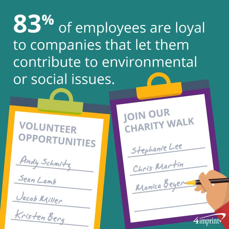 83% of employees are more loyal to companies that help them contribute to environmental or social issues. | 4imprint fundraising giveaways