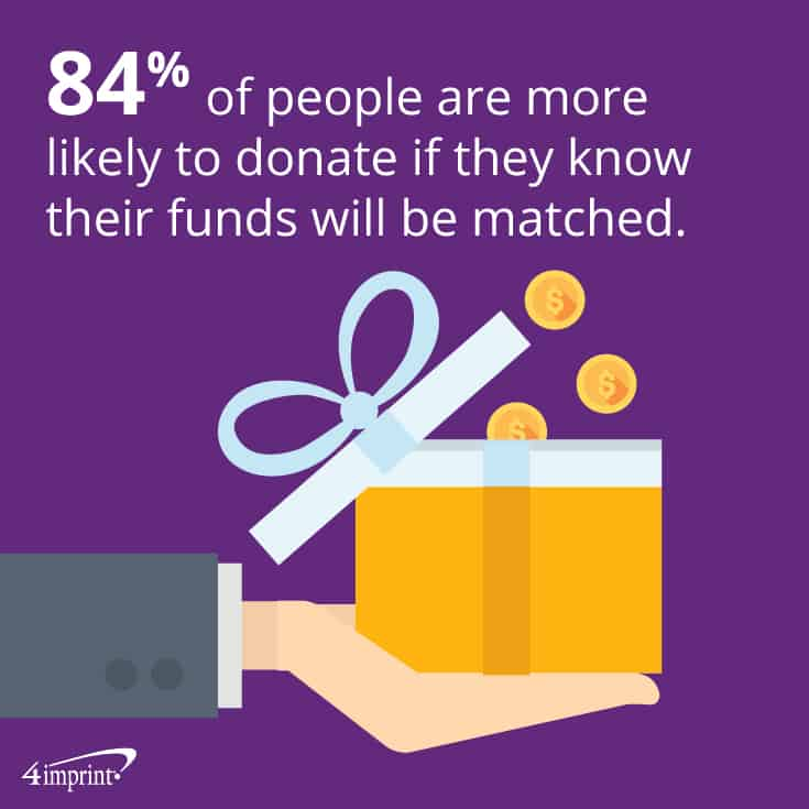 84% of people are more likely to donate if they know their funds will be matched. | 4imprint fundraising promotional products