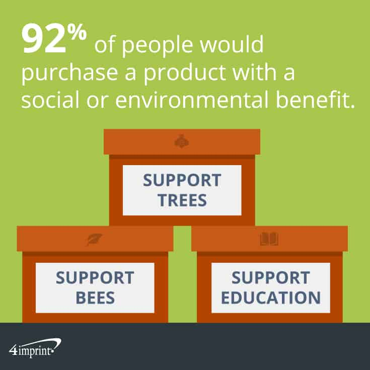 92% of people would purchase a product with a social or environmental benefit. | 4imprint fundraising giveaways