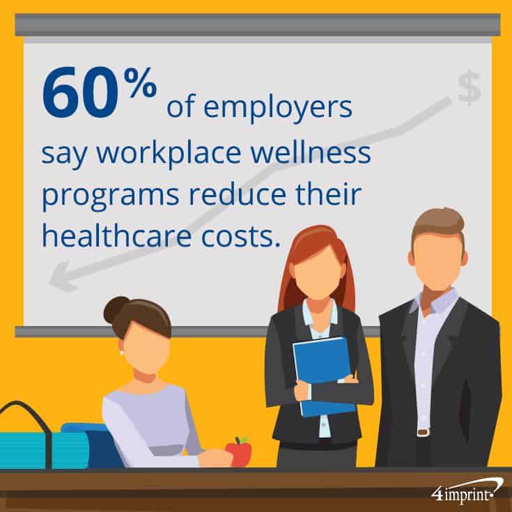 60% of employers say workplace wellness programs reduce healthcare costs. 4imprint wellness giveaways.