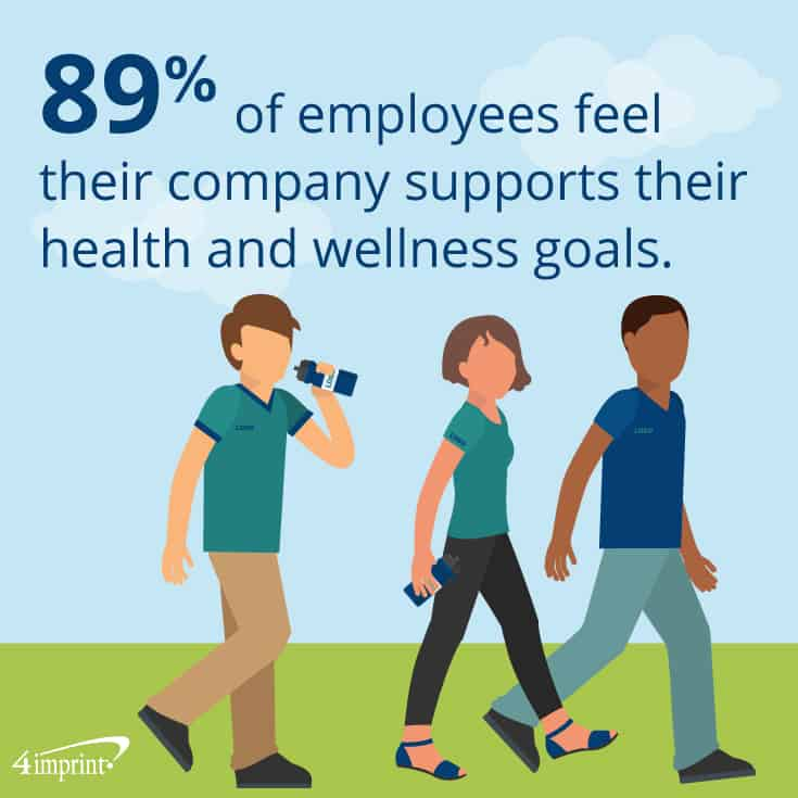 89% of employees feel their company supports their health and wellness goals. 4imprint corporate wellness gifts.