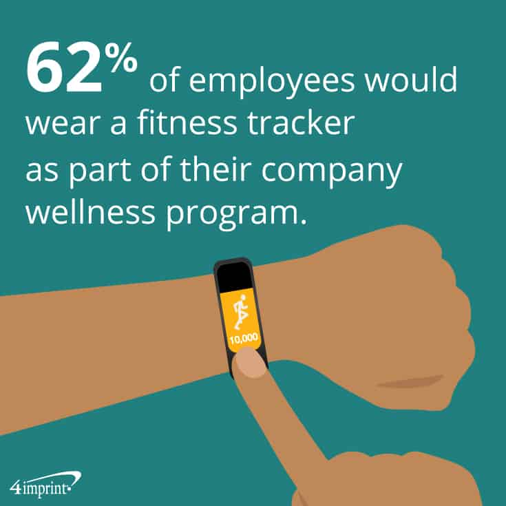 62% of employees would wear a fitness tracker as part of their company wellness program. Wellness giveaways from 4imprint.