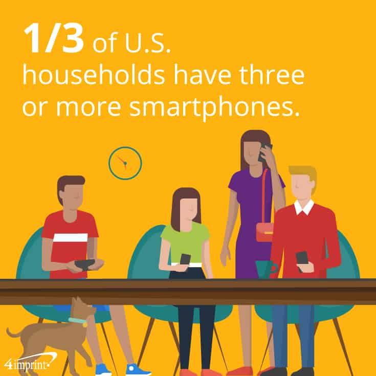 1/3 of U.S. households have three or more smartphones. | 4imprint tech giveaways.