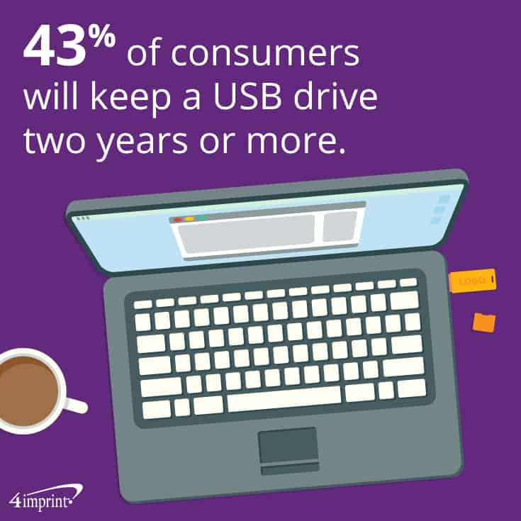 43% of consumers will keep a USB drive two years or more.