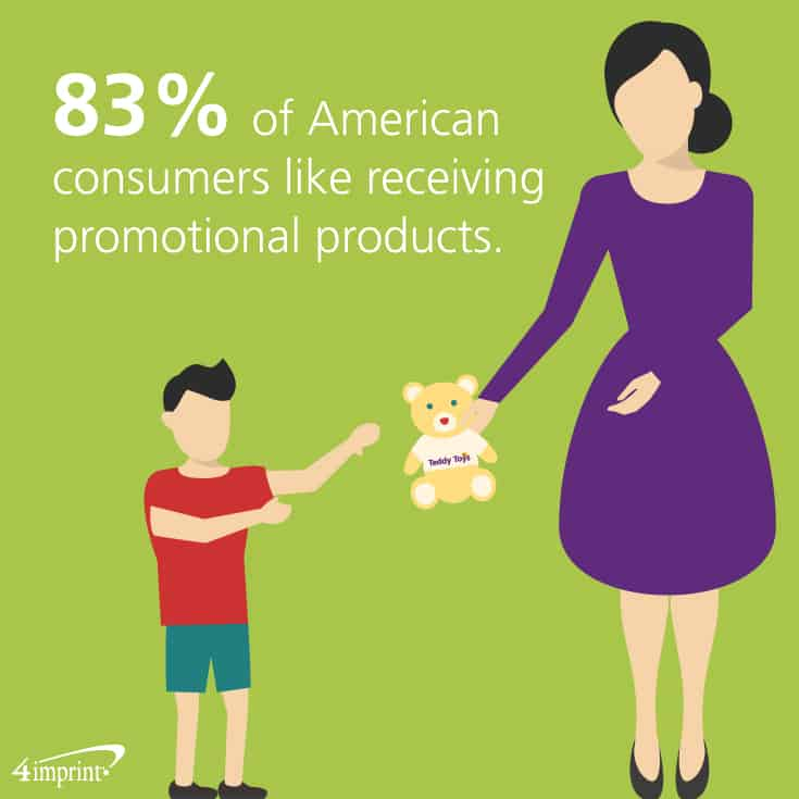 83% of American consumers like receiving promotional products.
