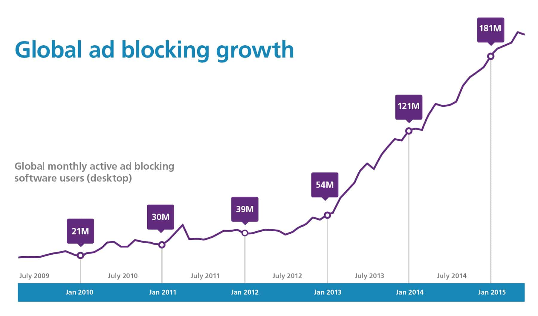 Chart showing growth of global ad blocking