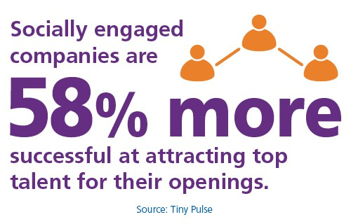 Socially engaged companies are 58% more successful at attracting top talent for their openings.