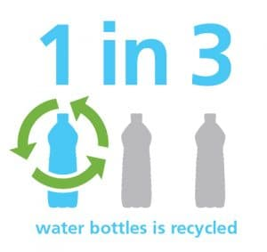 A graphic that shows only one in three water bottles are recycled.