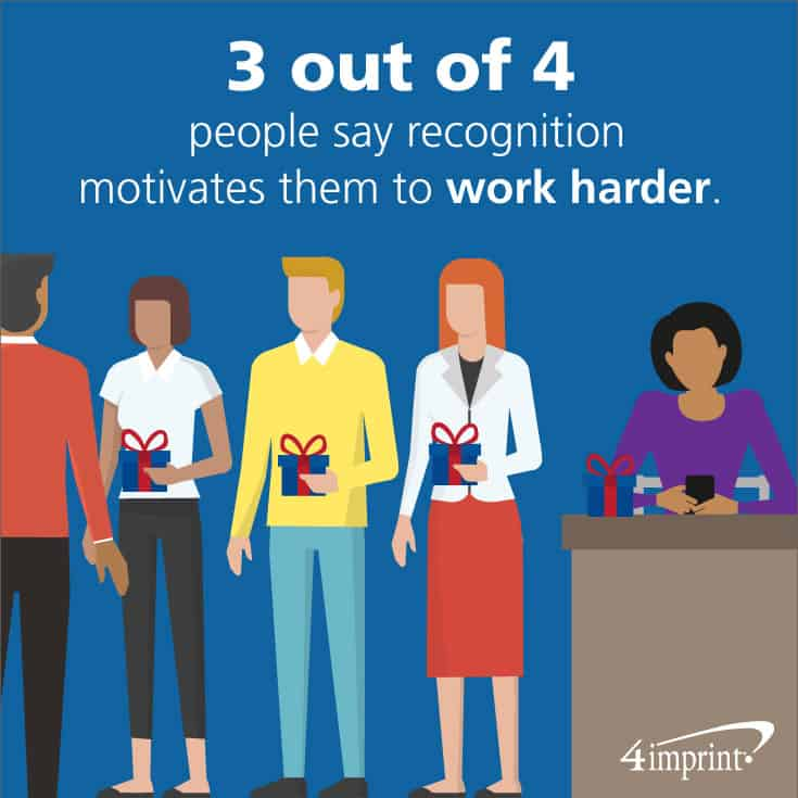Three out of four people say recognition motivates them to work harder