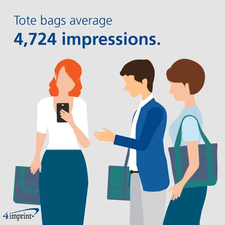 Tote bags average 4,724 impressions.