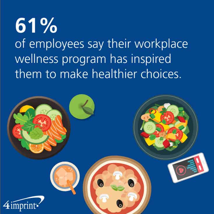 61% of employees say their workplace wellness program has inspired them to make healthier choices.