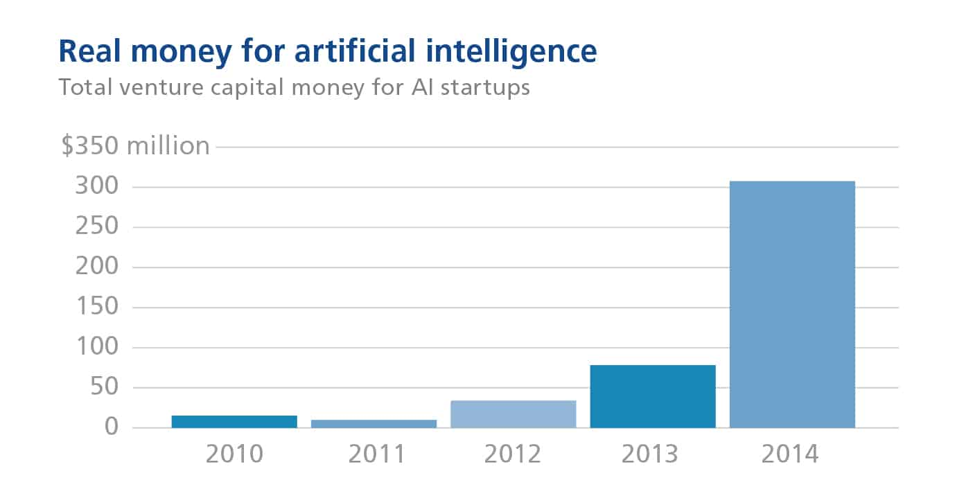 Bar graph of real money spent for artificial intelligence