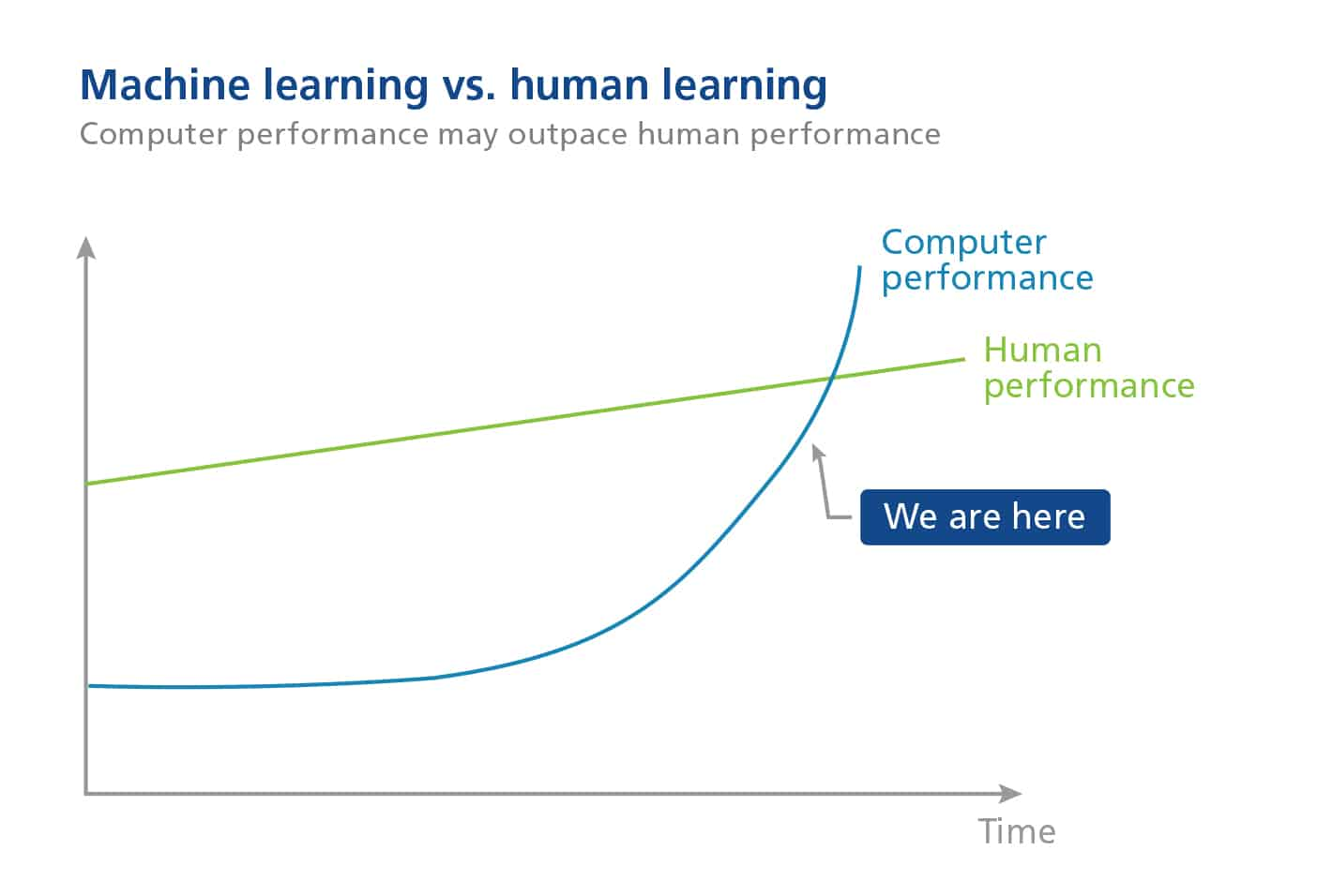 Chart showing that computer performance may outpace human performance in the future