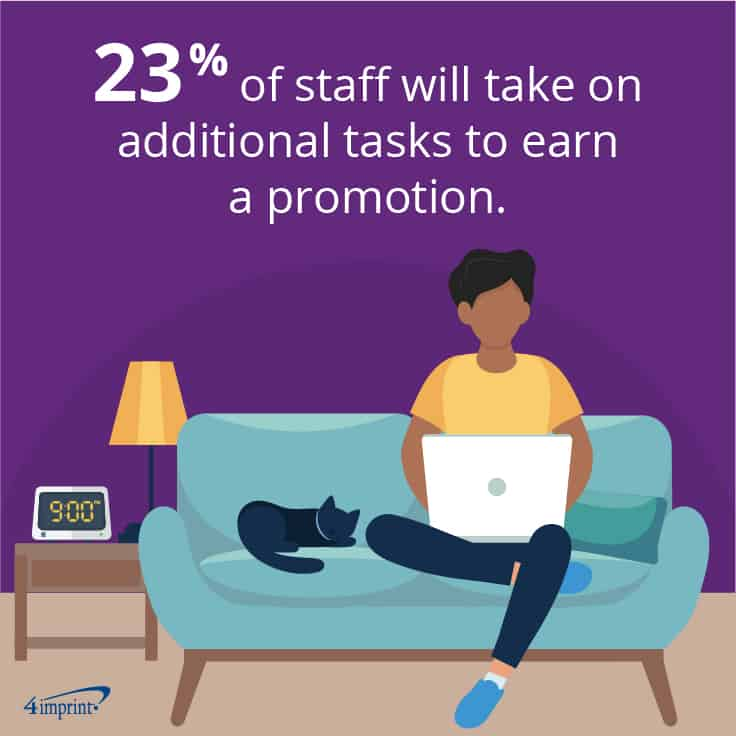 23% of staff will take on additional tasks to earn a promotion.