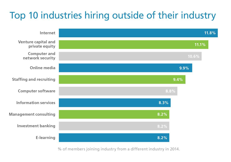 Top 10 industries hiring outside of their industry
